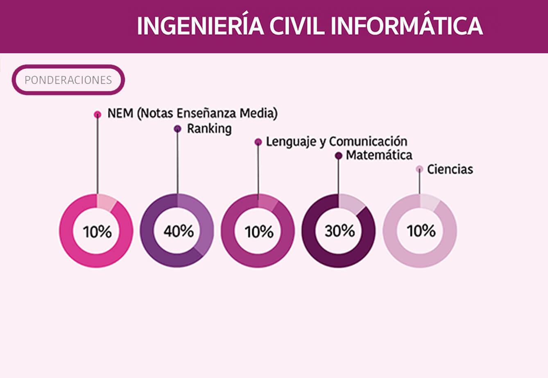 Ingeniería Civil Informática - malla y requisitos